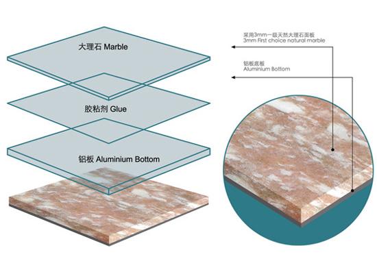 Marble Floor Construction : Marble ceramic aluminium honeycomb plastic glass granite